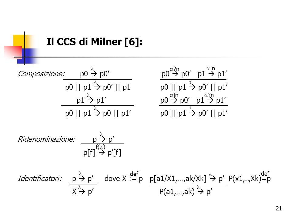 Il CCS di Milner [6]: Composizione: p0  p0' p0  p0' p1  p1'